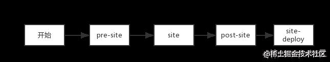 SiteLifecycle