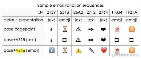 变量选择器样式对比