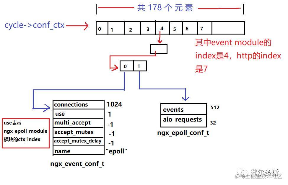 event解析