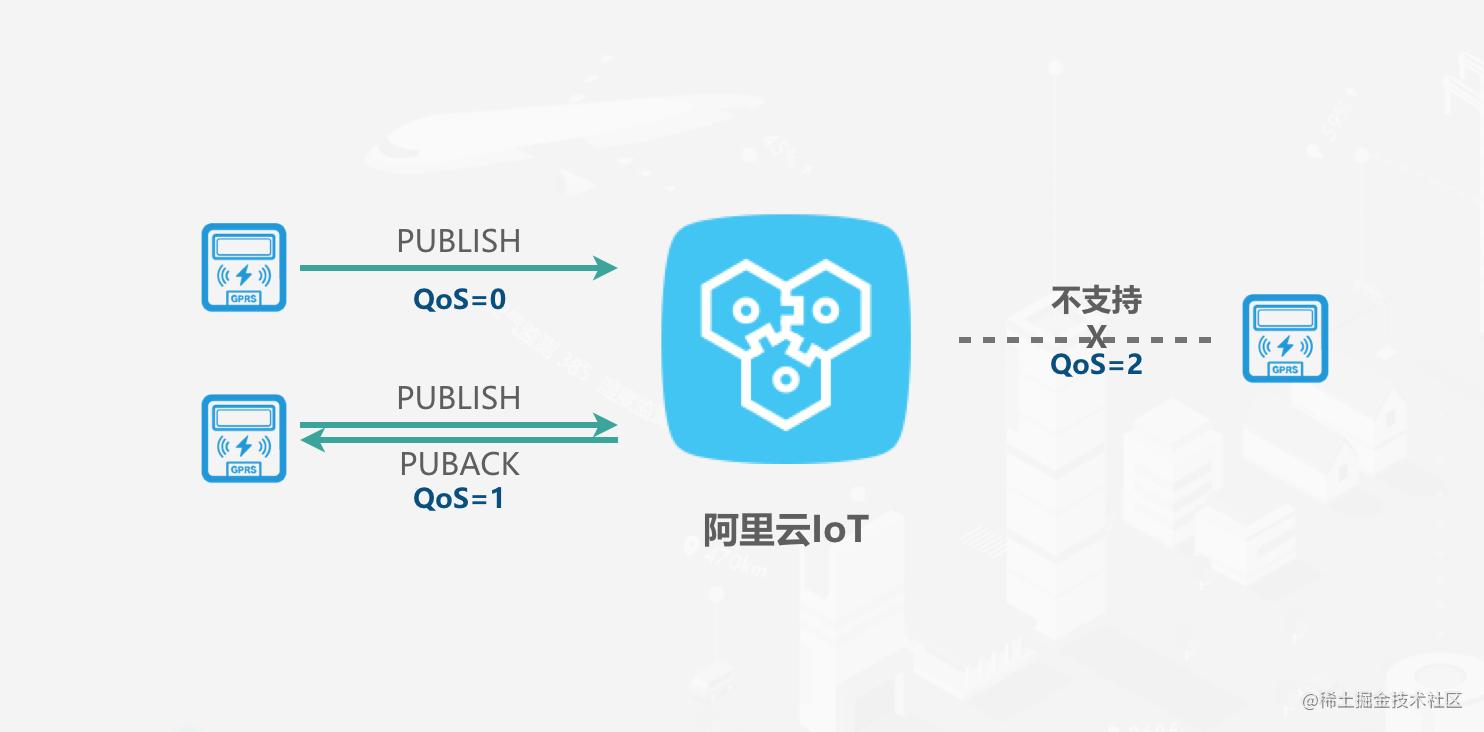 阿里云IoT的QoS.png   left   500x247