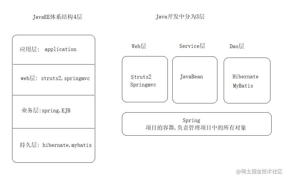 JavaEE体系结构