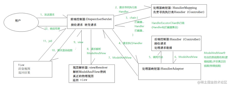 springmvc工作原理图