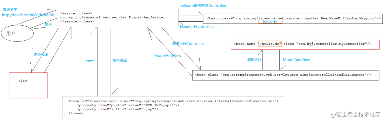springmvc代码执行流程
