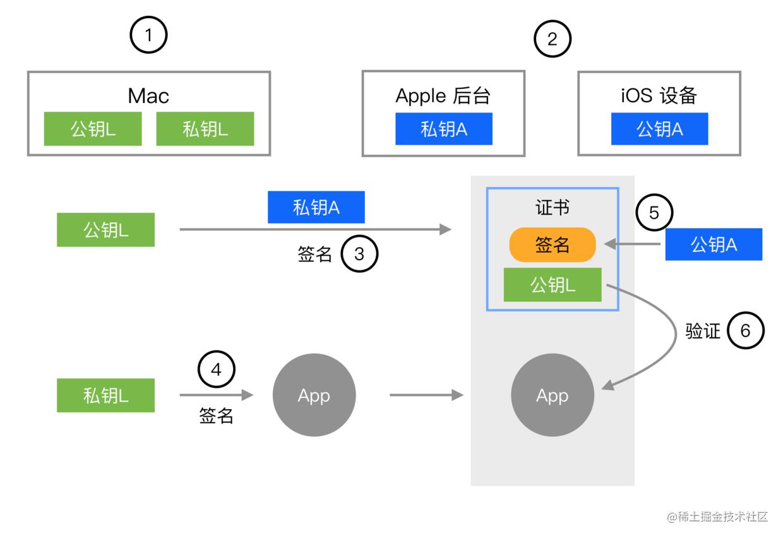 Xcode真机调试