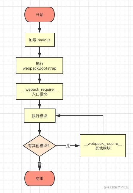 webpack-module-implementation-sync
