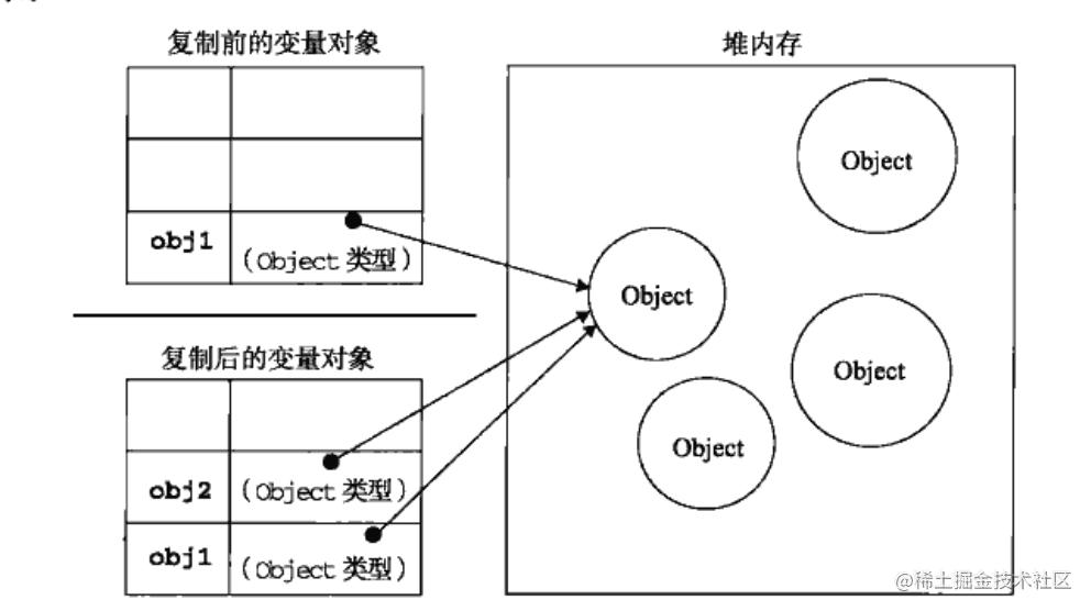 保存在于栈中的变量和堆内存中对象的关系
