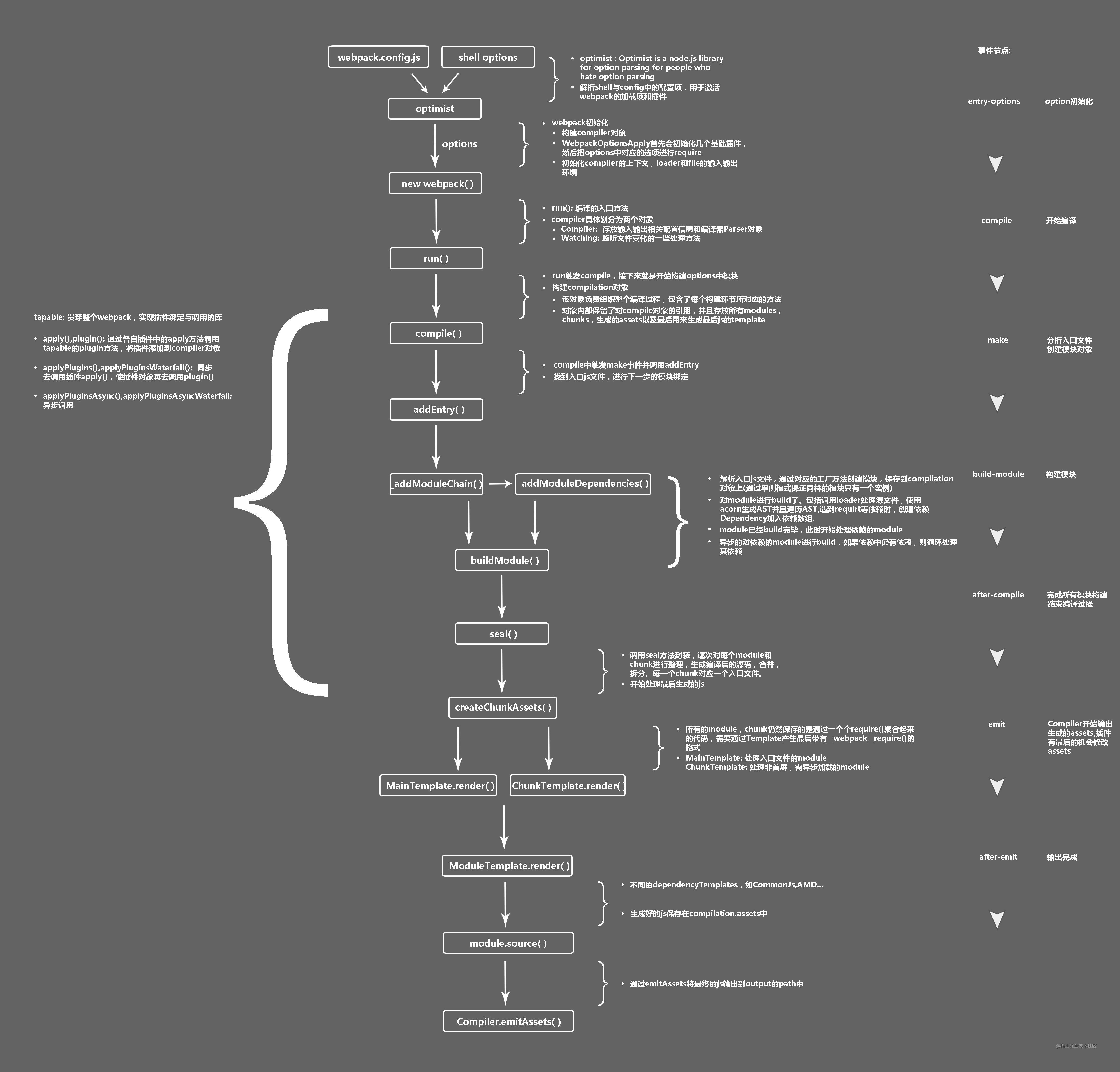webpack 整体流程图