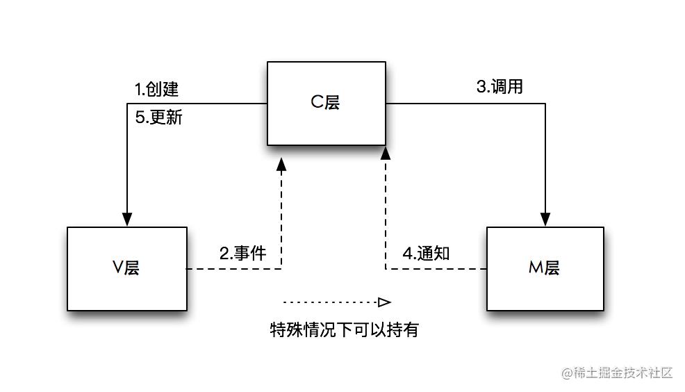 MVC框架图