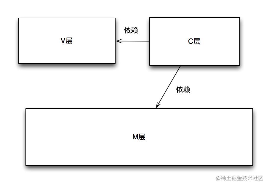 三层之间的单向依赖关系