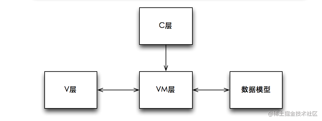 MVVM各层的依赖关系