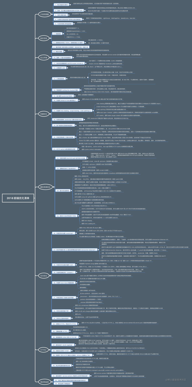 2018 前端性能优化清单思维导图