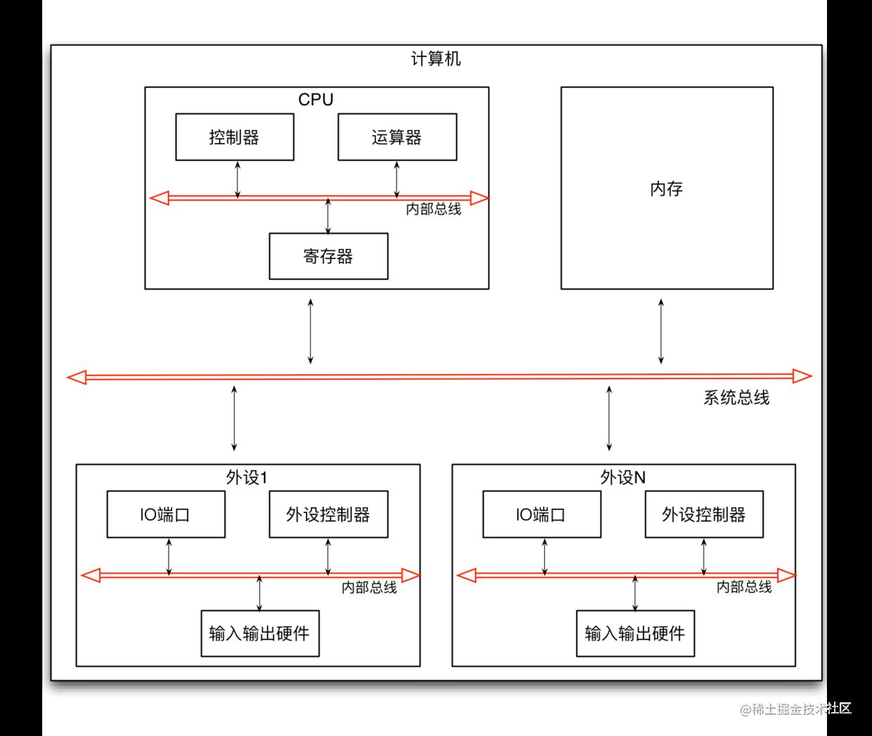组件化的硬件体系