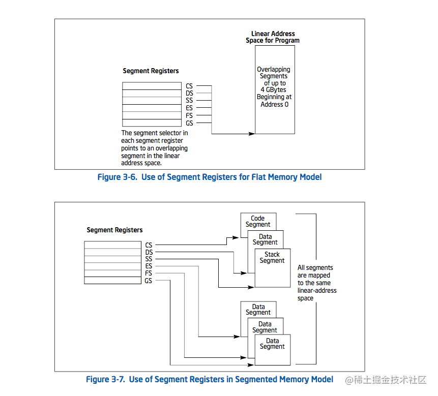 平坦内存模式和分段内存模式下的应用结构