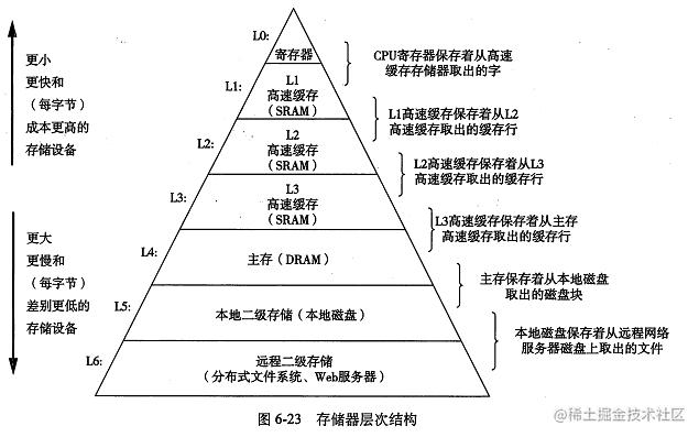 存储的层次结构--图片来源于网络