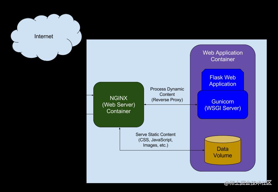 生产环境中的 Nginx
