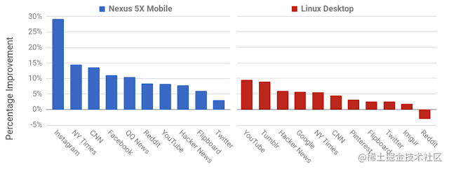 Reduction in time spent in V8 for user interaction benchmarks.png