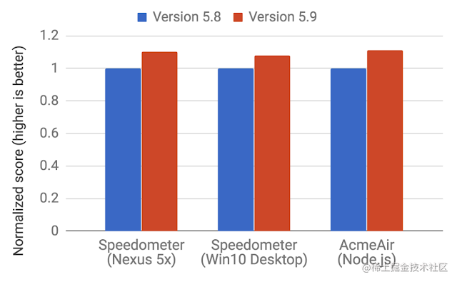 benchmarkscores.Improvements on Web and Node.js benchmarks .png