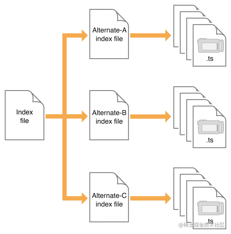 索引文件结构图