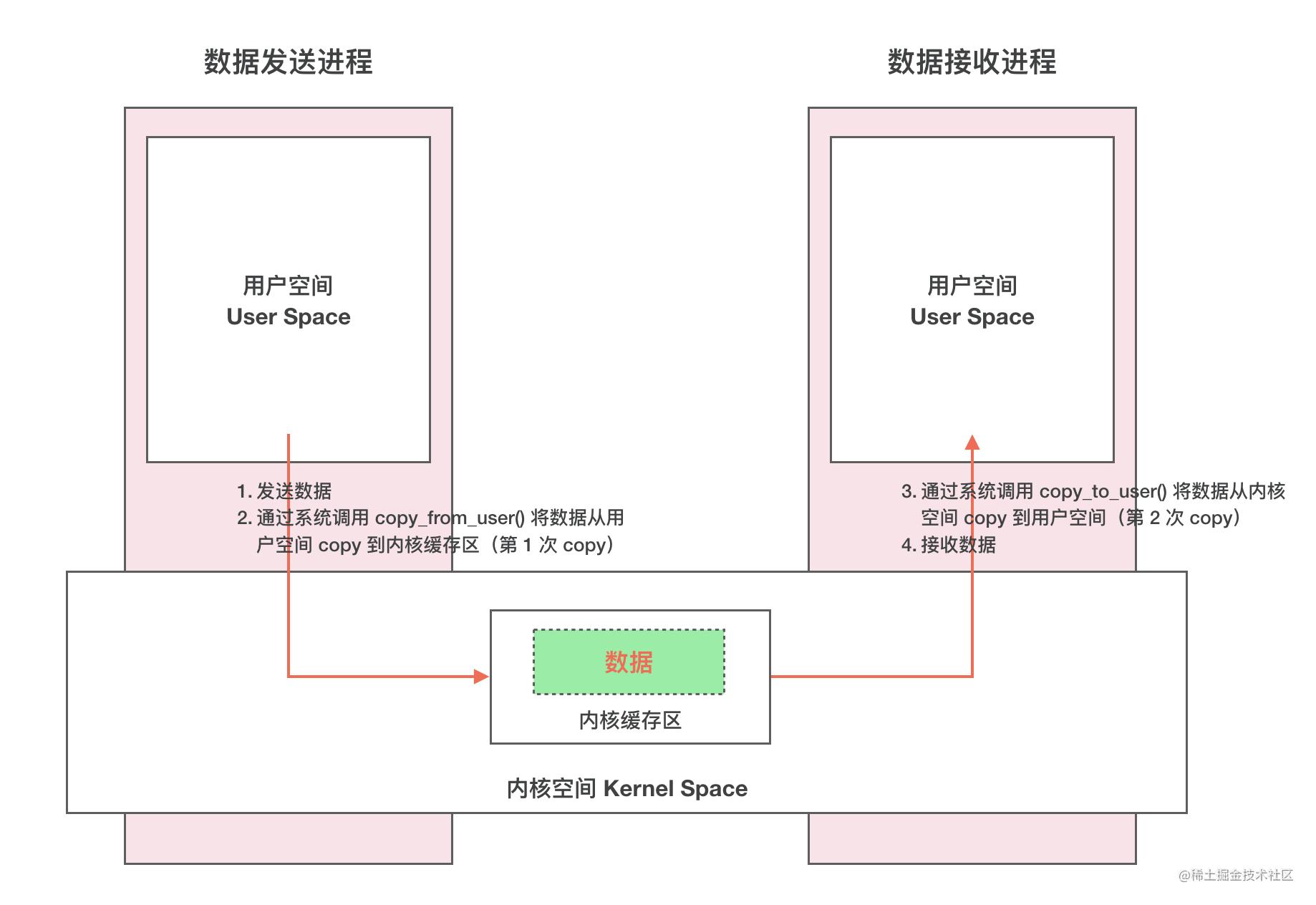 传统 IPC 通信原理
