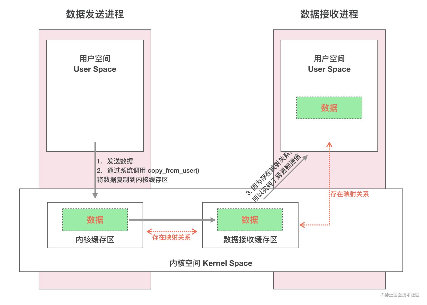 Binder IPC 原理