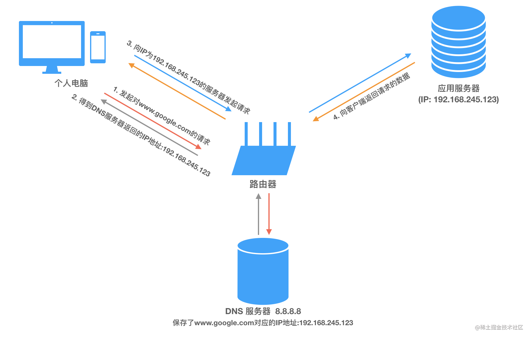 互联网通信模型