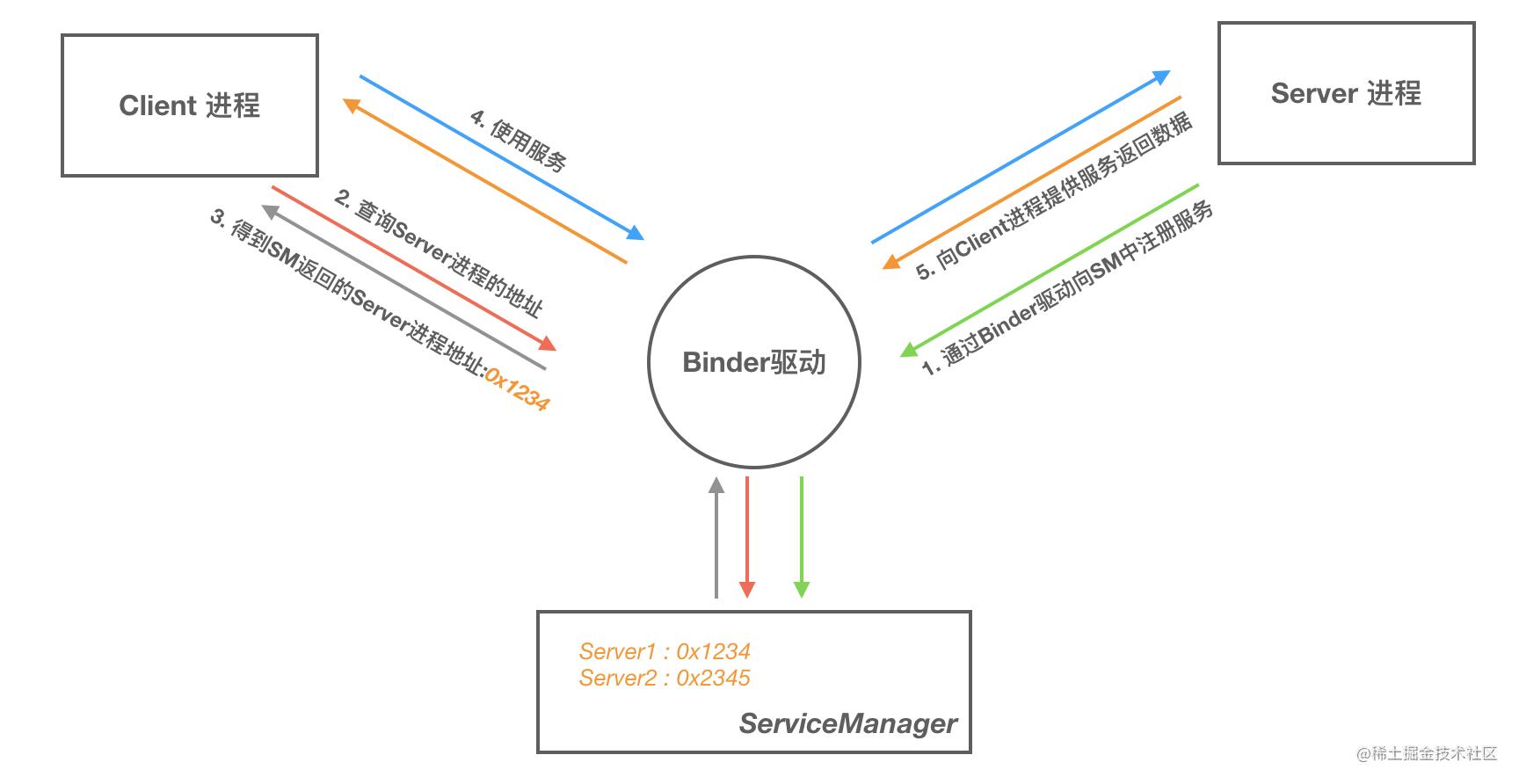 Binder 通信模型