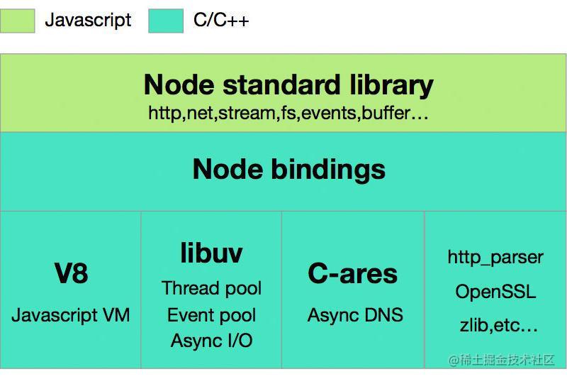 node环境v8内存