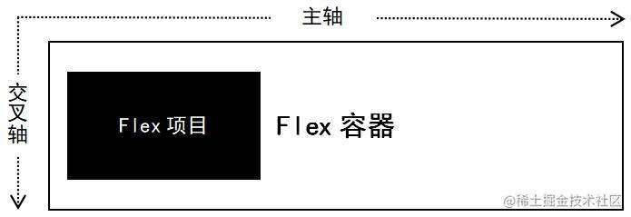 Flexbox基本概念示意图