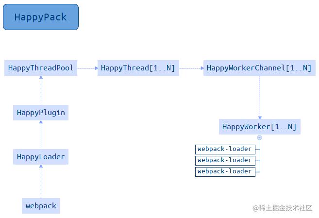HappyPack_Workflow.png
