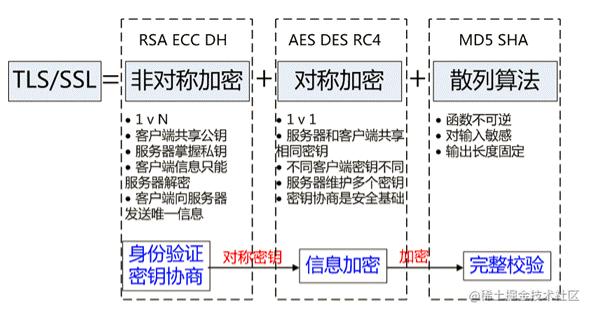 TLS/SSL协议