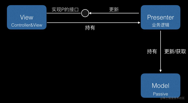 MVP模式简介