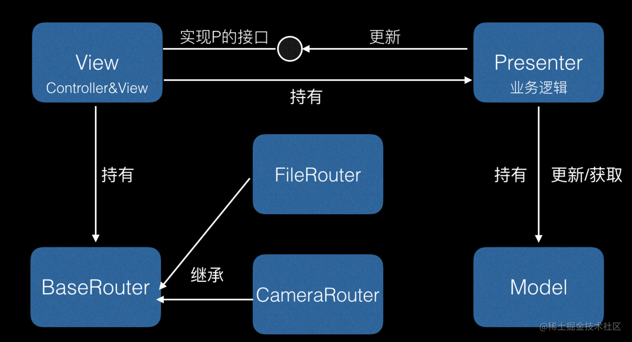 Router模式