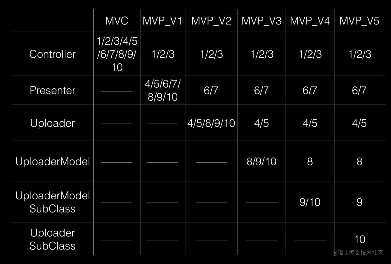 优化后的架构模式之间的比较