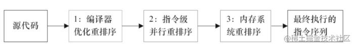 从源码到最终执行的指令序列的示意图