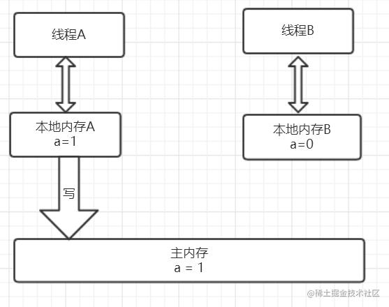 线程A写共享变量