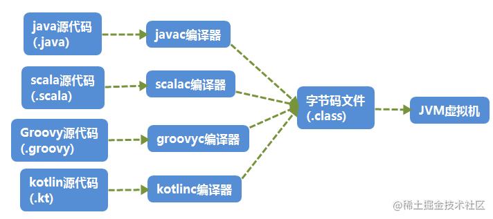 Java虚拟机