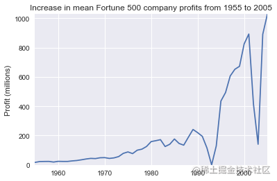 Increase in mean Fortune 500 company profits from 1955 to 2005