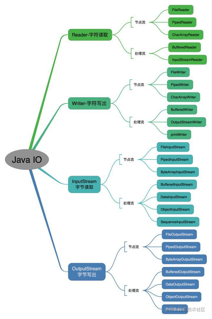 按操作方式分类结构图: