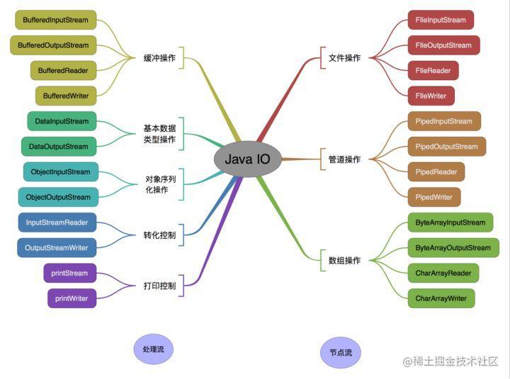 按操作对象分类结构图