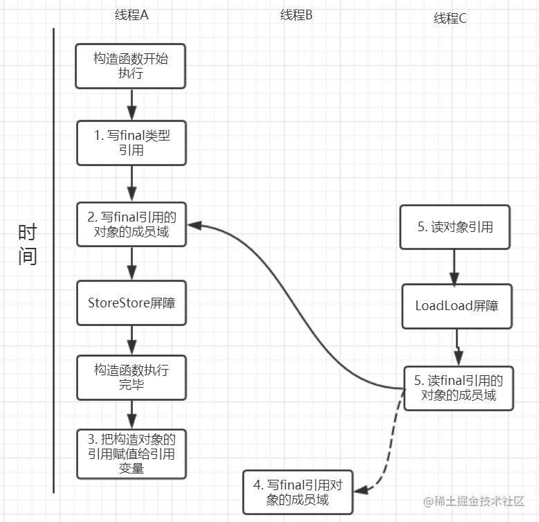 写final修饰引用类型数据可能的执行时序