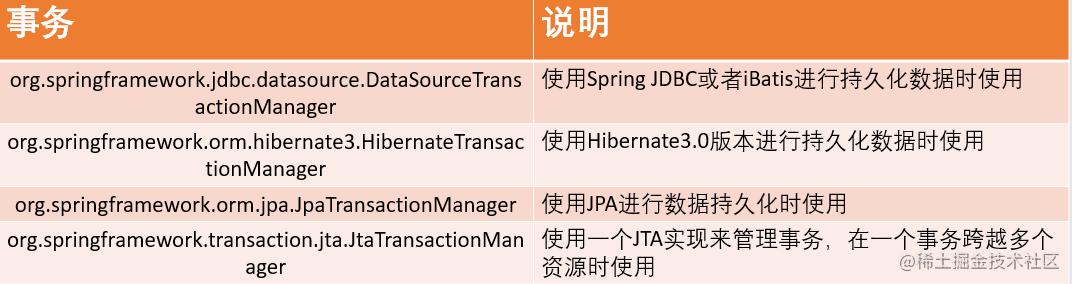 PlatformTransactionManager根据不同持久层框架所对应的接口实现