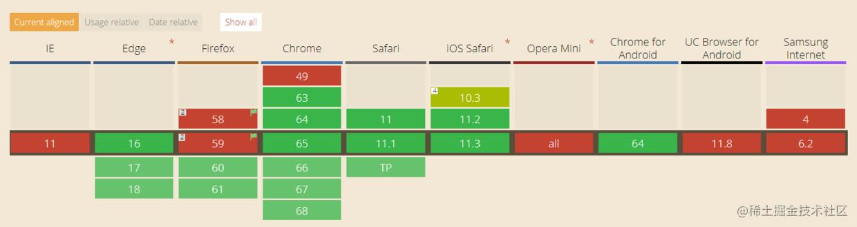 export各个浏览器兼容性一览表