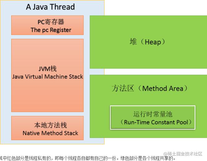 图注:JDK1.7已经把常量池转移到堆里面了!