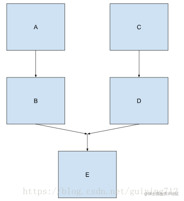 复杂链式任务