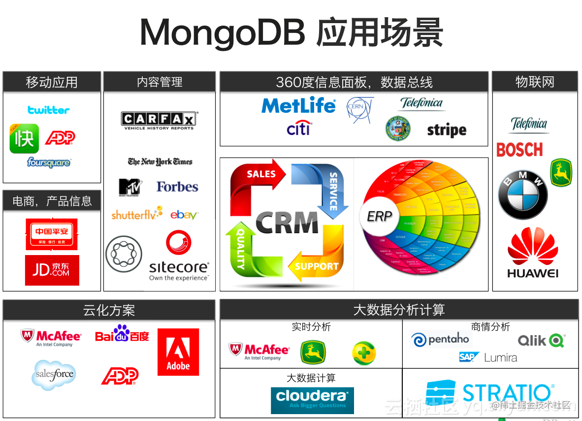 MongoDB应用场景