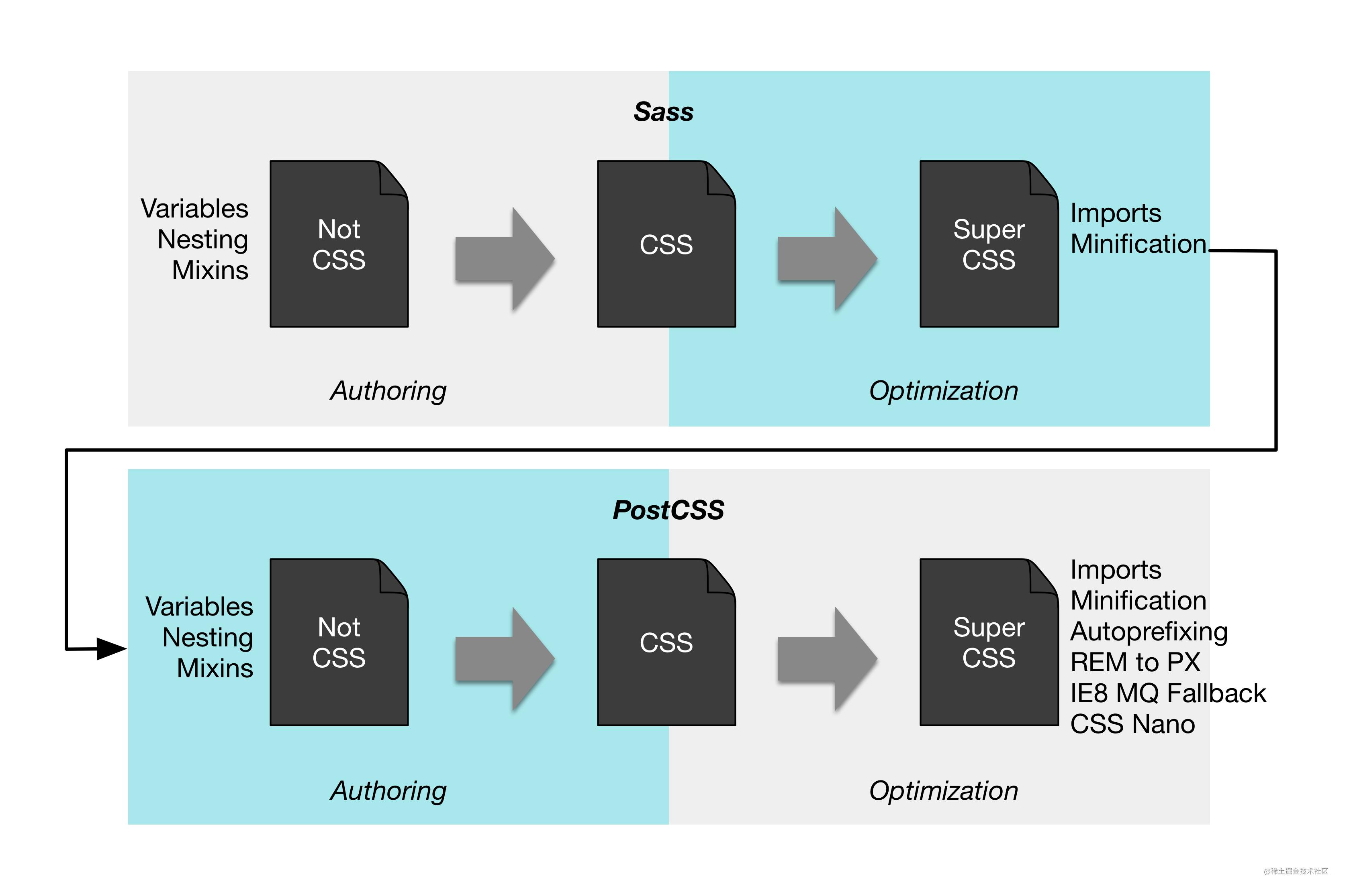 CSS Processors