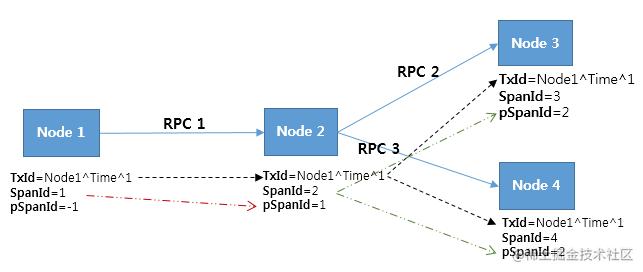 Pinpoint ID 结构之间的关系