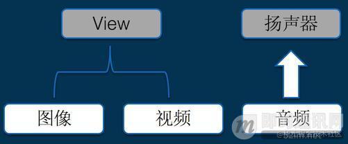 写给小白的实时音视频技术入门提纲_3.jpg