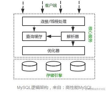 MySQL逻辑架构