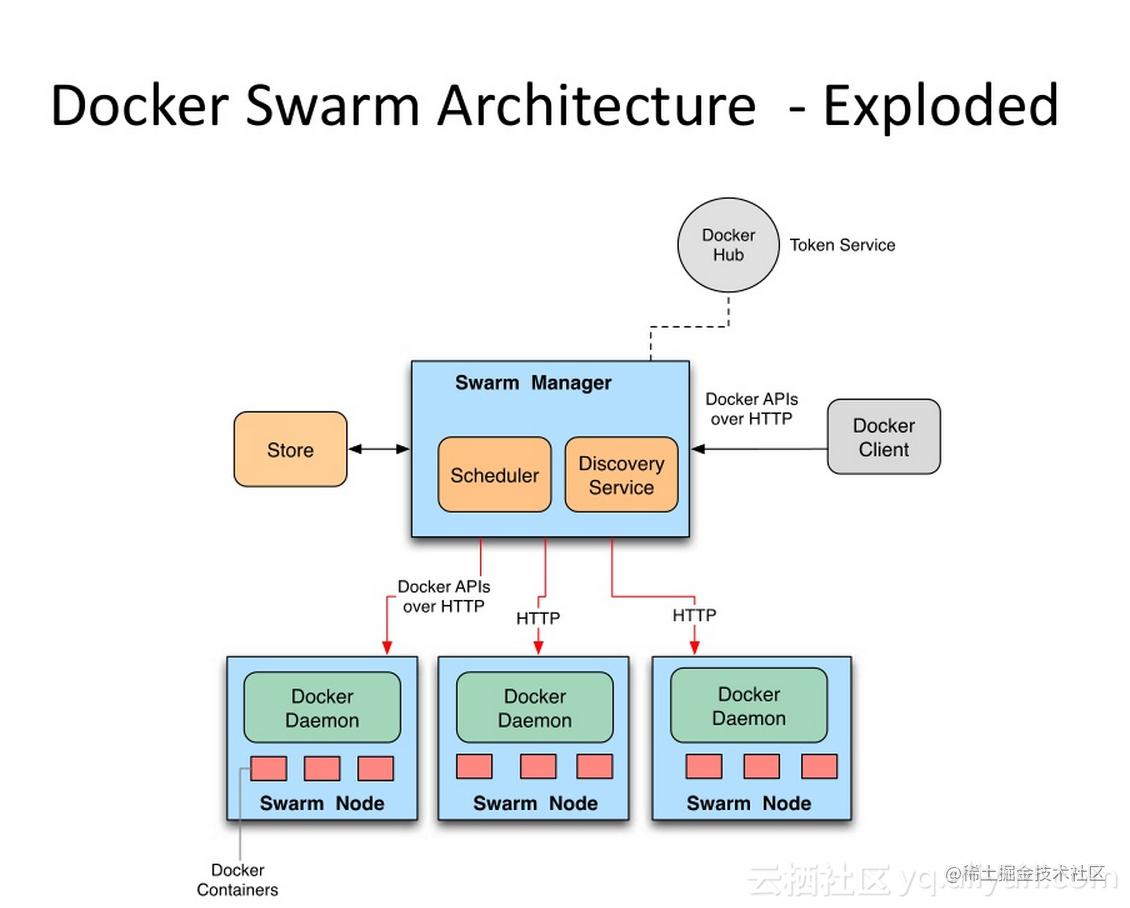 docker_swarm_architecture